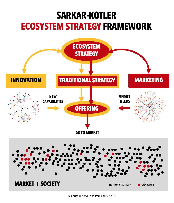 ecosystemstrategyframework