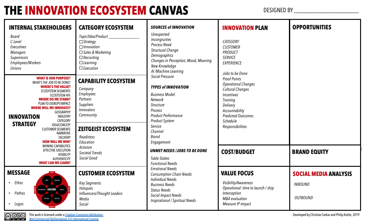 innovationecosystemcanvas