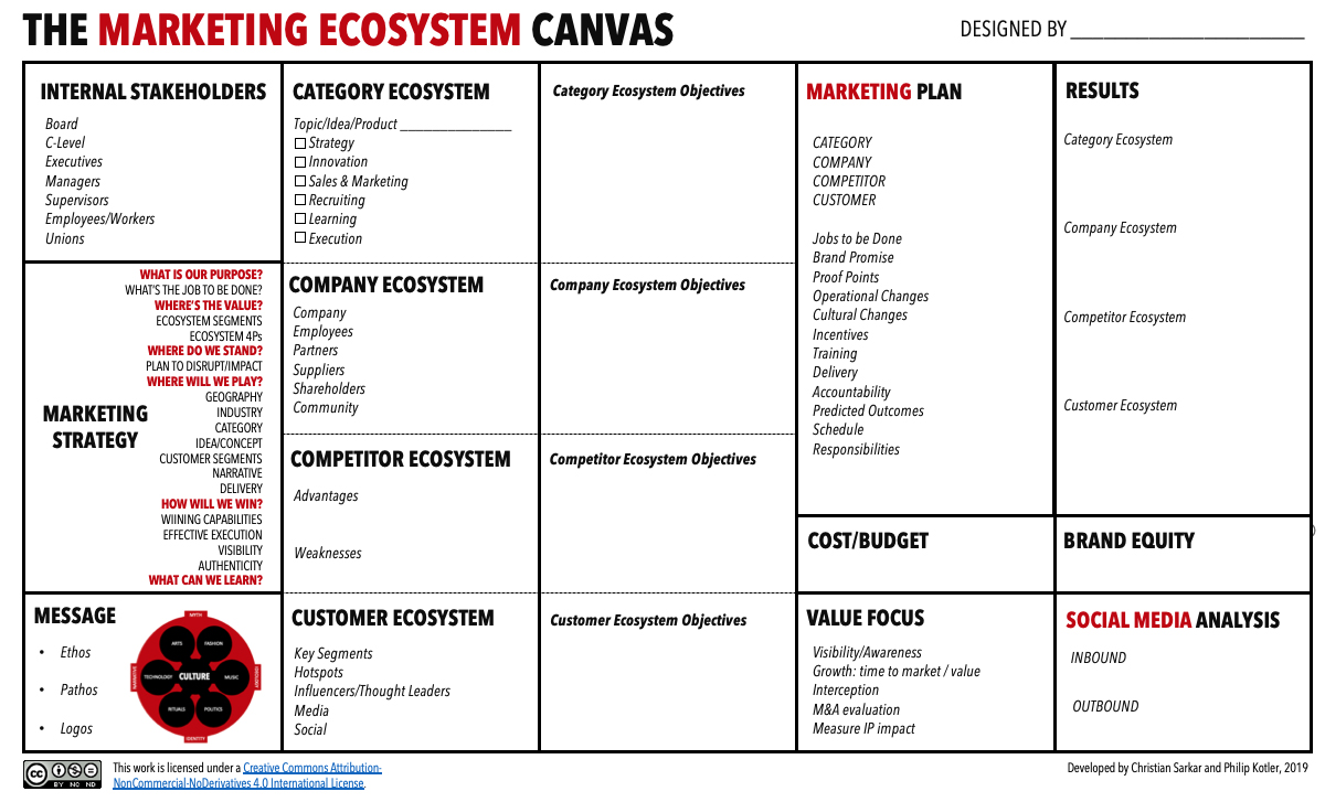 marketingecosystemcanvas